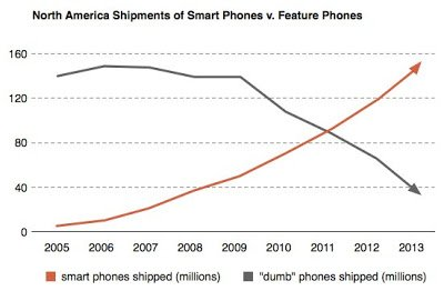 smart_phone_sales_trends_1[1]